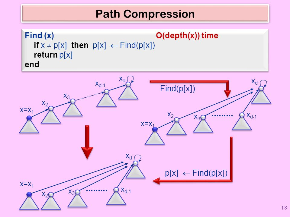 Path Compression Find (x) O(depth(x)) time if x  p[x] then p[x]  Find(p[x]) return p[x]